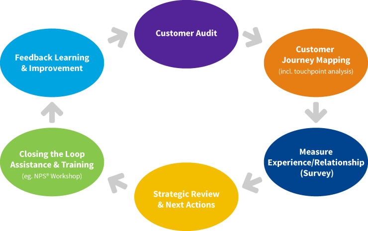 customer-audit3