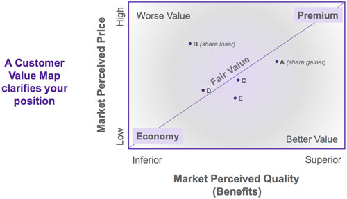 customer-value-map